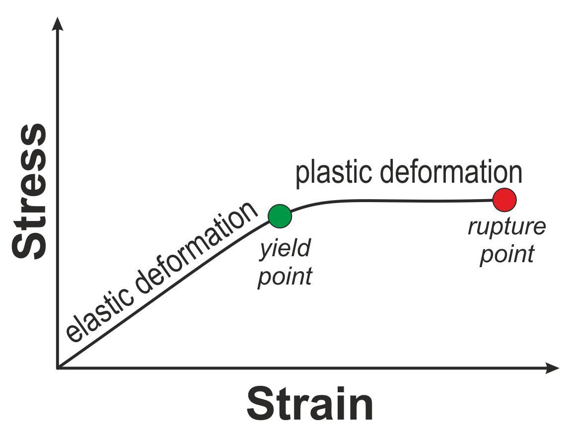 hardness testing and elastic plastic deformation of